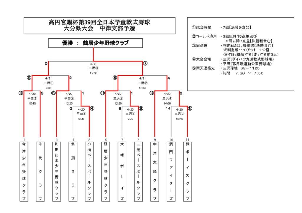 全日本学童2019のサムネイル